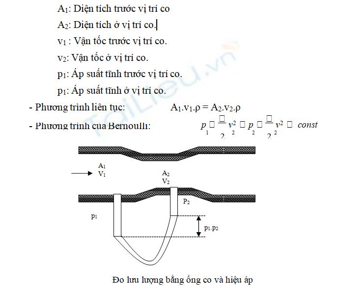 Một số phương pháp thiết bị đo lưu lượng phổ biến hiện nay