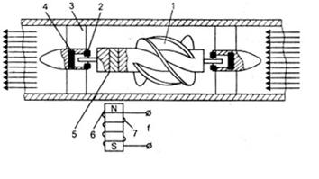 Những phương pháp đo lưu lượng cơ bản của chất lỏng chất khí