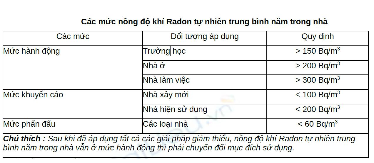 Quy định chung về phương pháp thiết bị đo khí, nồng độ khí radon